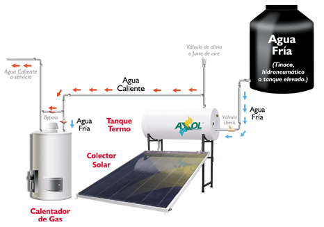 Diagrama instalación calentador solar