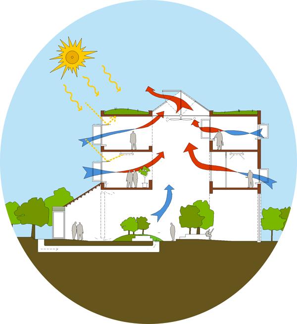 Construcci n con arquitectura bioclim tica 5 elementos for Construccion de casas bioclimaticas