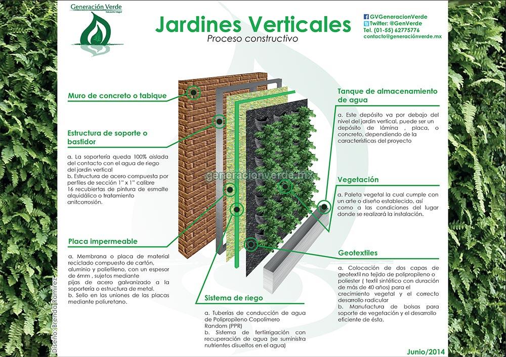 Jardines verticales estructura jardines verticales for Jardines verticales construccion