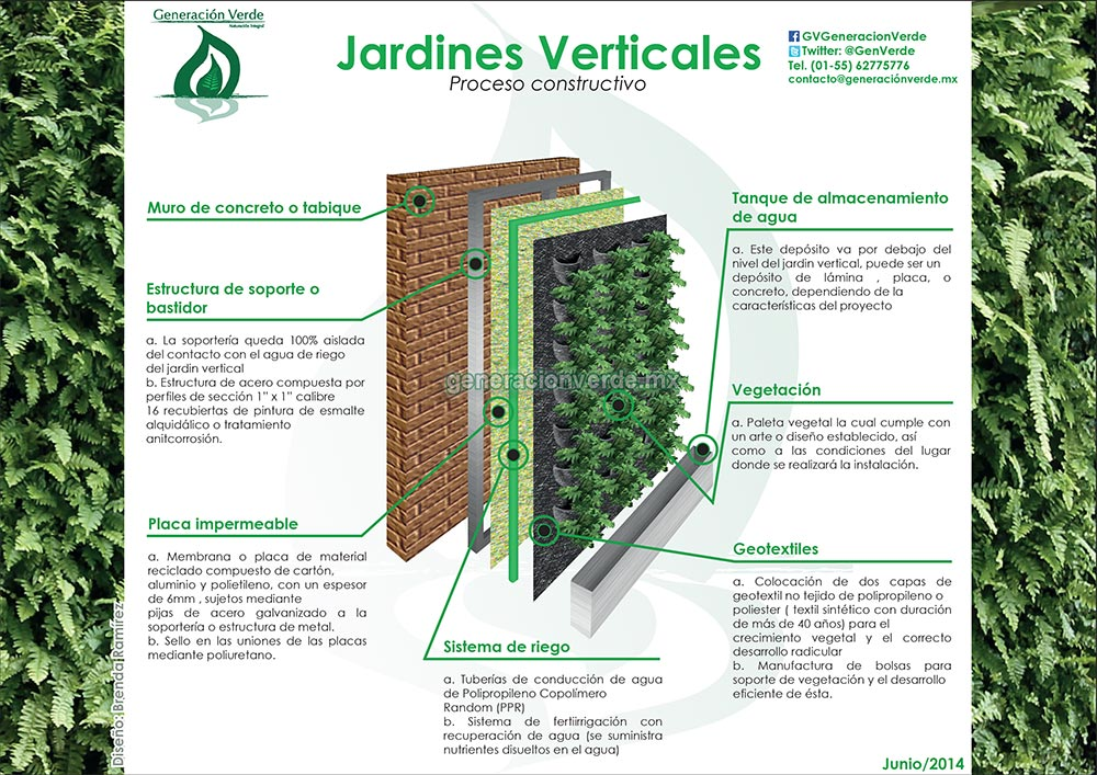 Jardines verticales estructura jardines verticales for Sistema de riego jardin vertical
