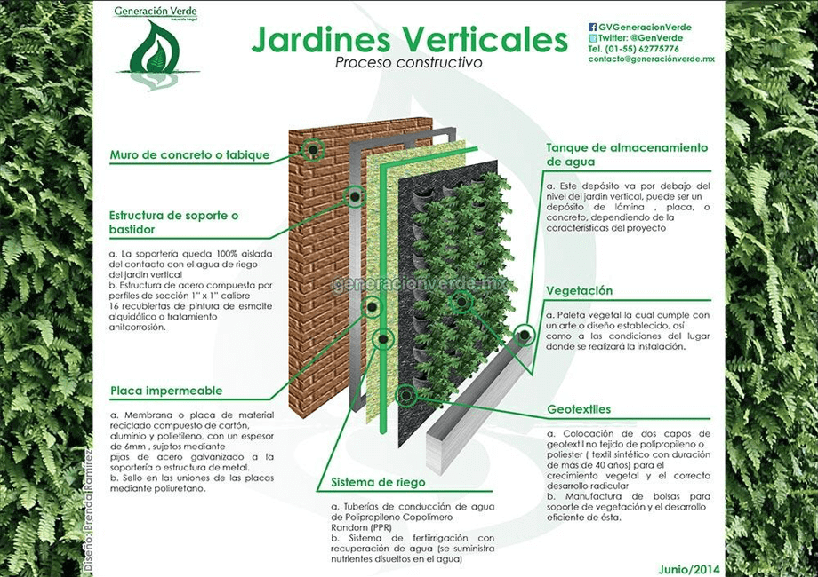Encontrar el jard n vertical ideal para tu espacio interior - Estructura jardin vertical ...
