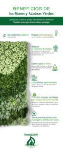 Beneficios económicos y sociales de los Muros y Azoteas Verdes
