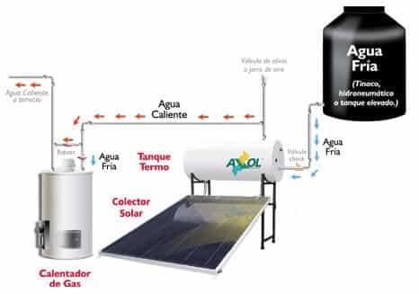 Diagrama del Calentador Solar